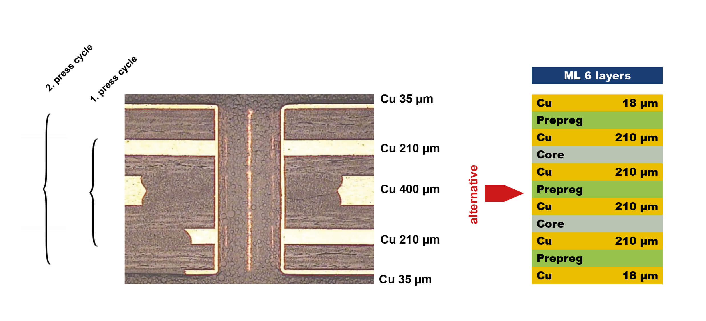 thick copper technology sequential construction