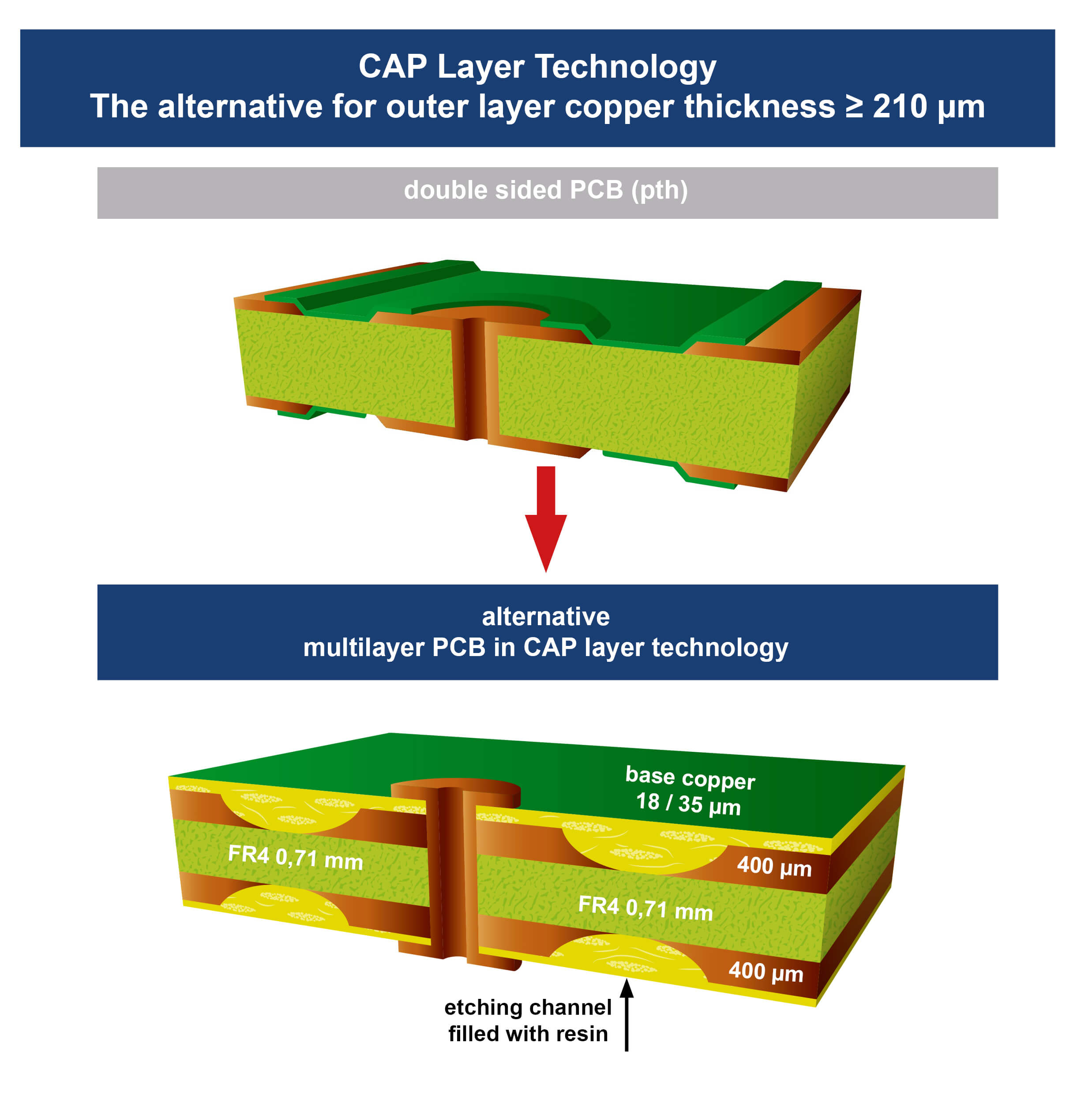 thick copper cap technology