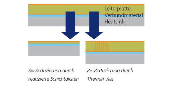 Thermalvias oder Metal Inlay PCBHR
